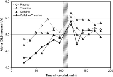Caffeine and theanine synergistic effect